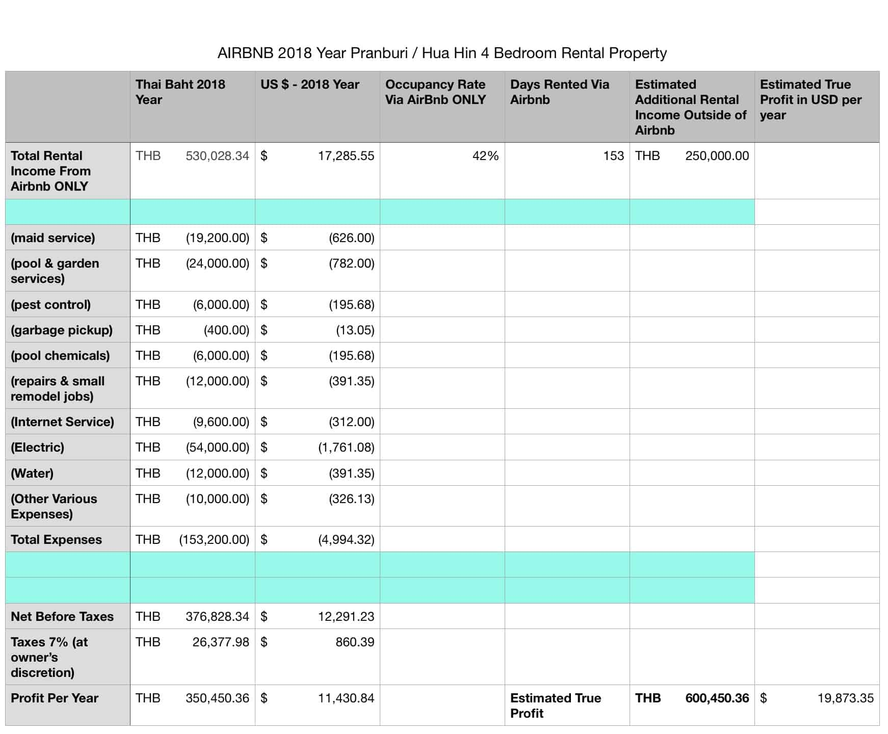 AIRBNB Profit vs Expense Report