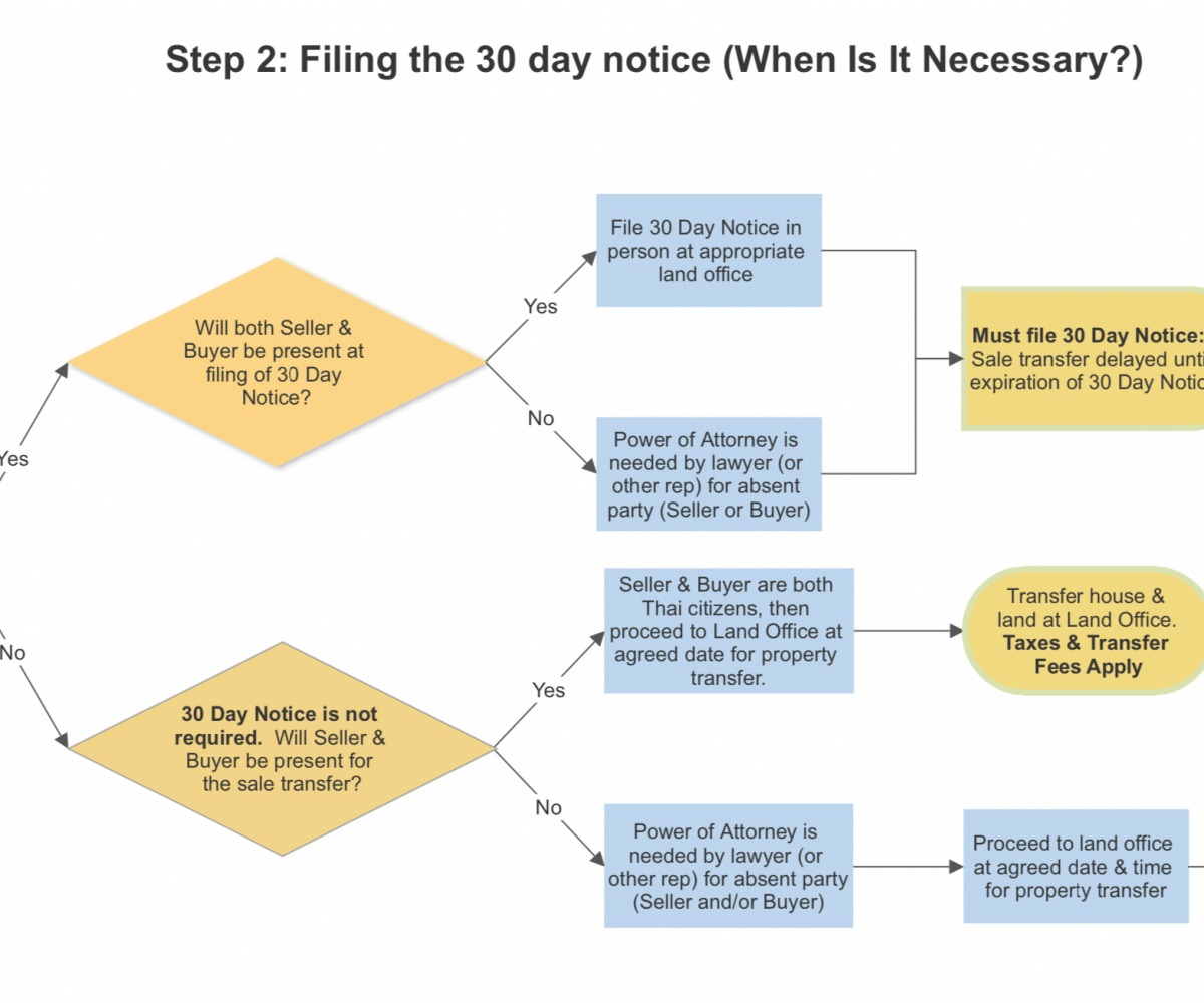 Step 2 Do I Need To File A 30 Day Notice?