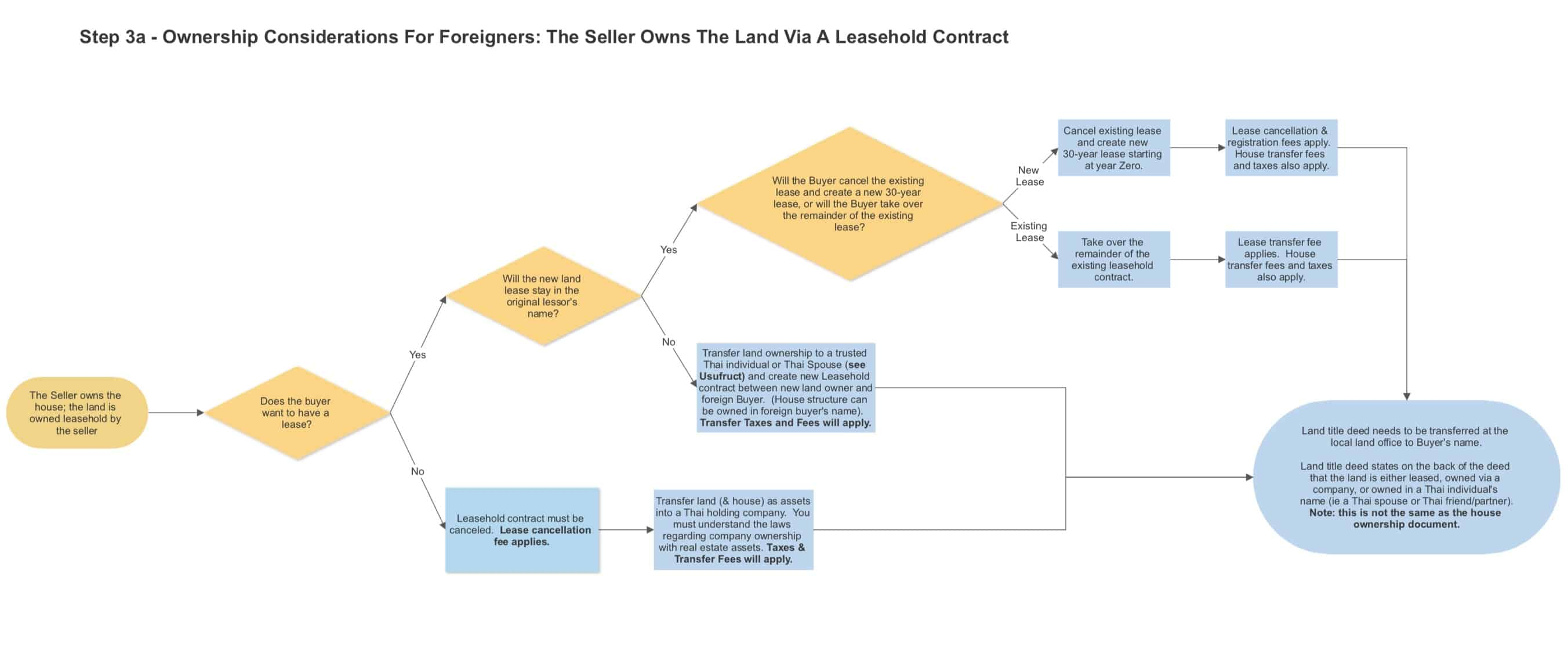 Step 3a Seller Owns Property Leasehold
