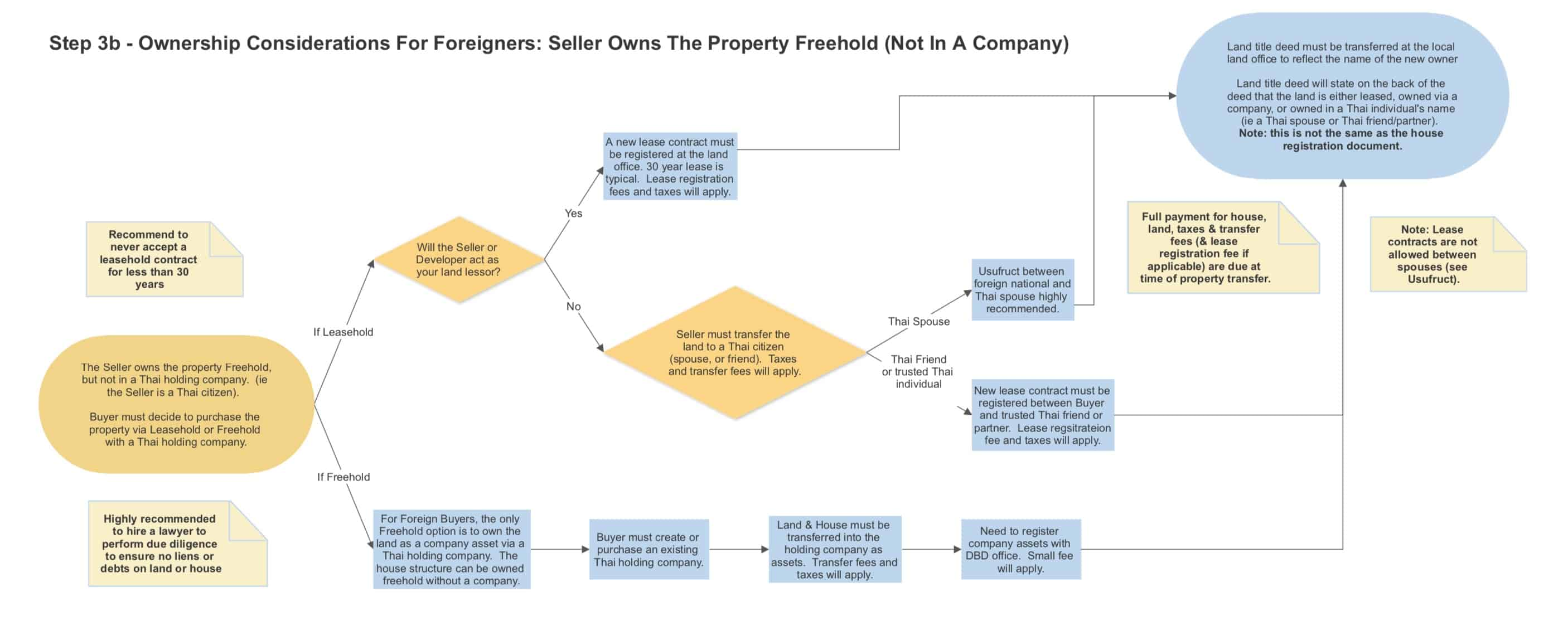 How To Buy Property In Thailand Step By Step Guide | Awesome! Property Transfer Flow Charts | Steps 1 -3 1